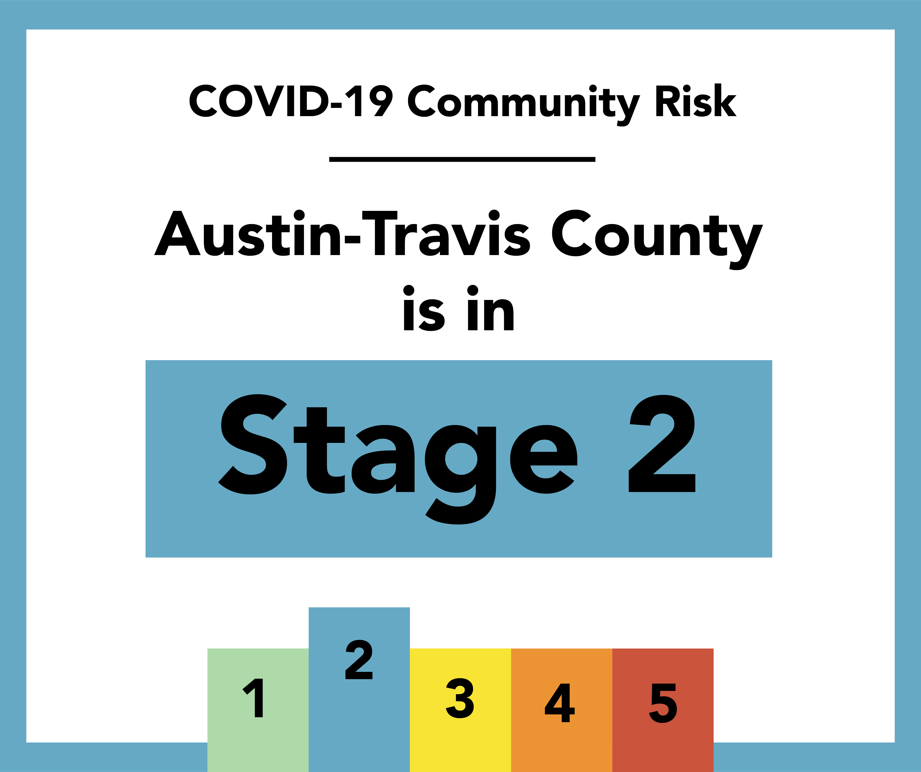 Stage 2 COVID-19: Risk-Based Guidelines