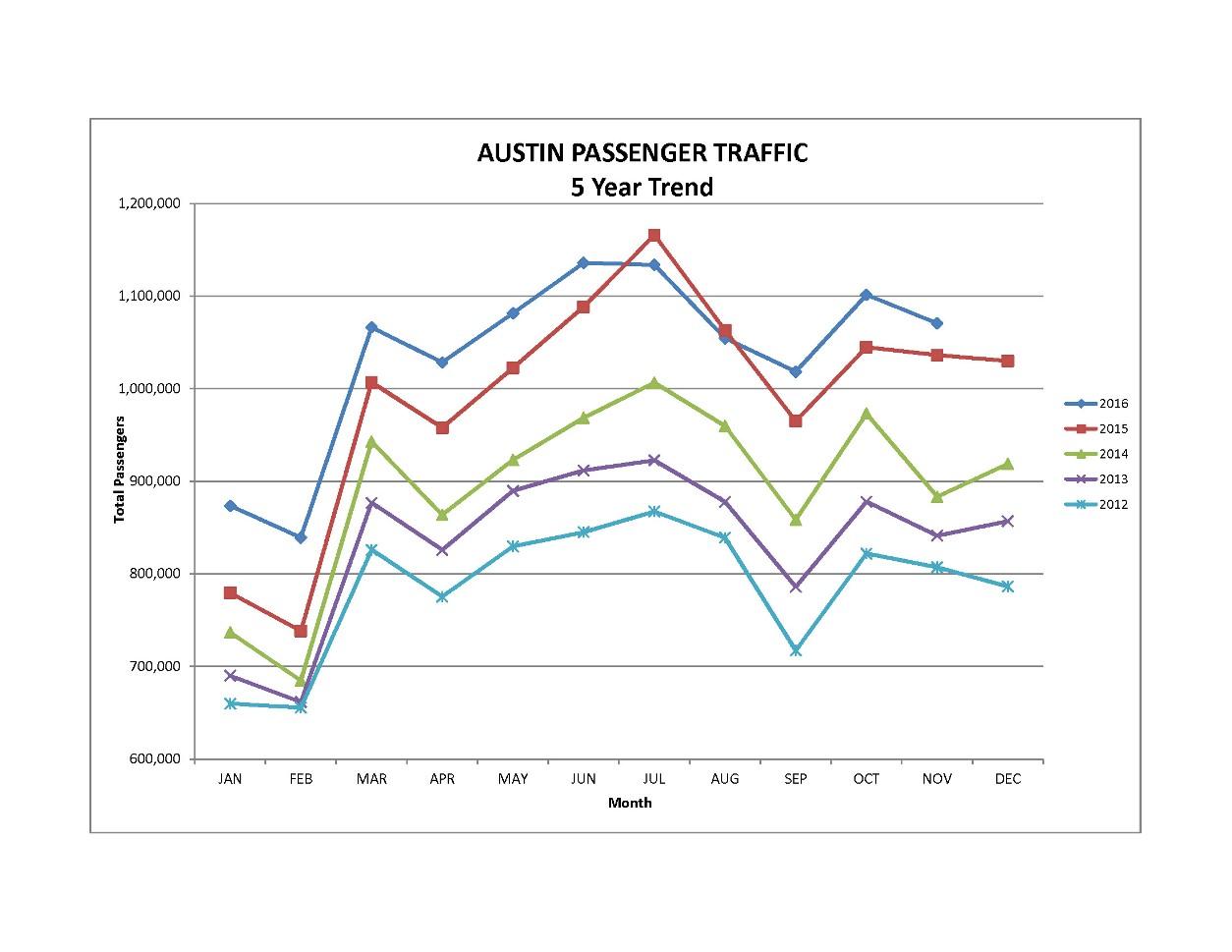 November 5-year trend graph