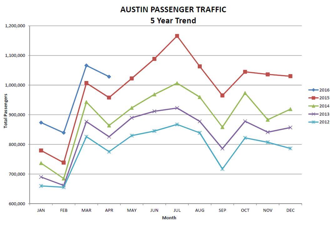 5 year passenger graph