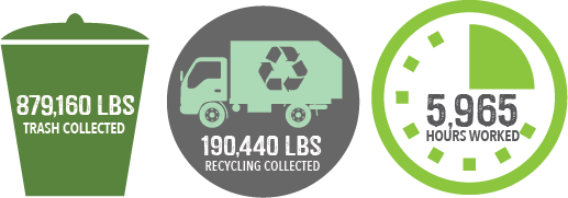 879,160 pounds of trash collected, 190,440 pounds of recycling collected, 5965 hours worked