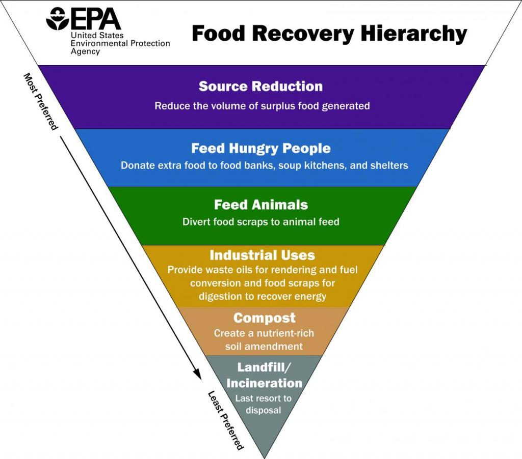 EPA Food Recovery Hierarchy shows feeding animals as third preferred way to reduce food waste