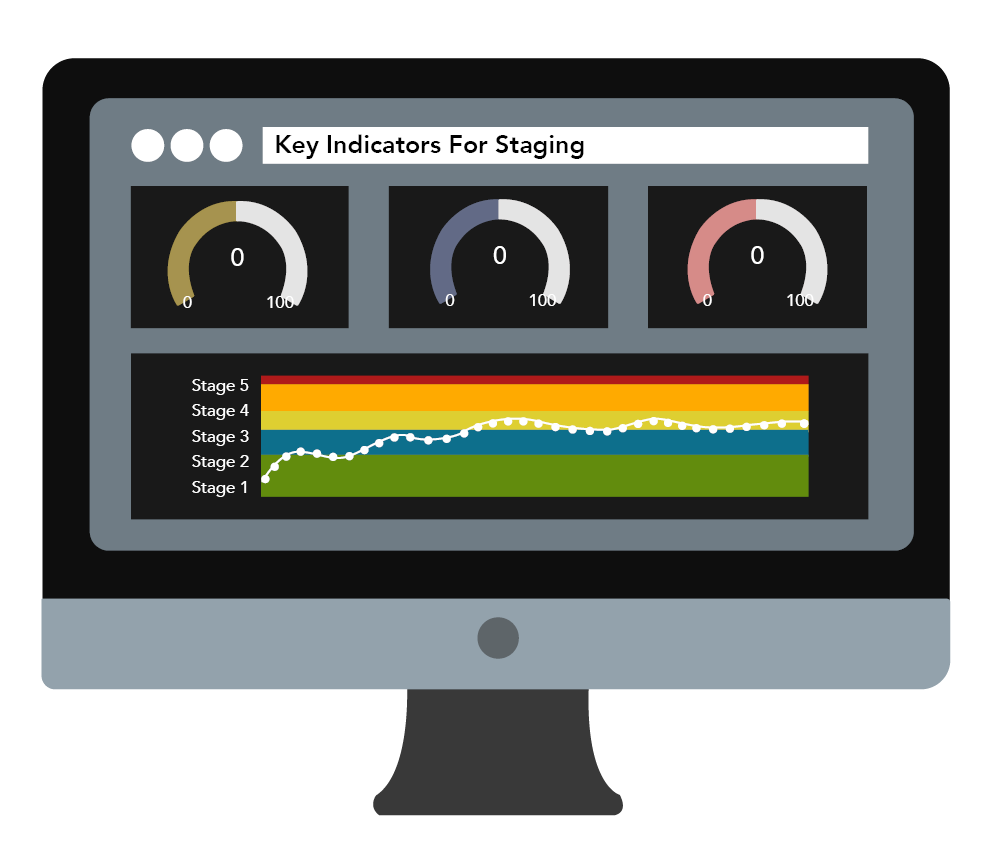 Key Indicators for Staging Dashboard