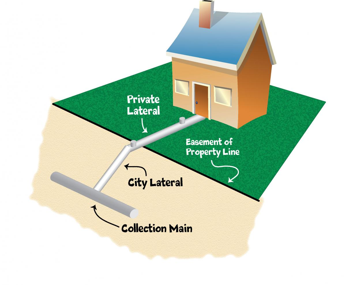 Picture of a house indicating where private lateral attaches to city lateral at property line