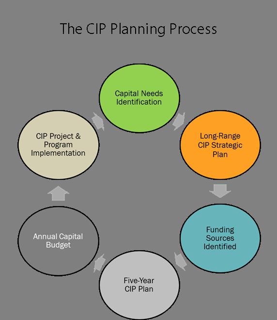 New Efforts Help Link City S Capital Investments To Imagine Austin Austintexas Gov