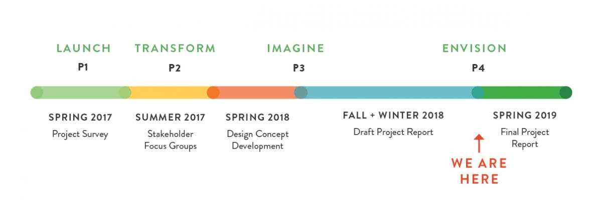 Congress Avenue project timeline graphic