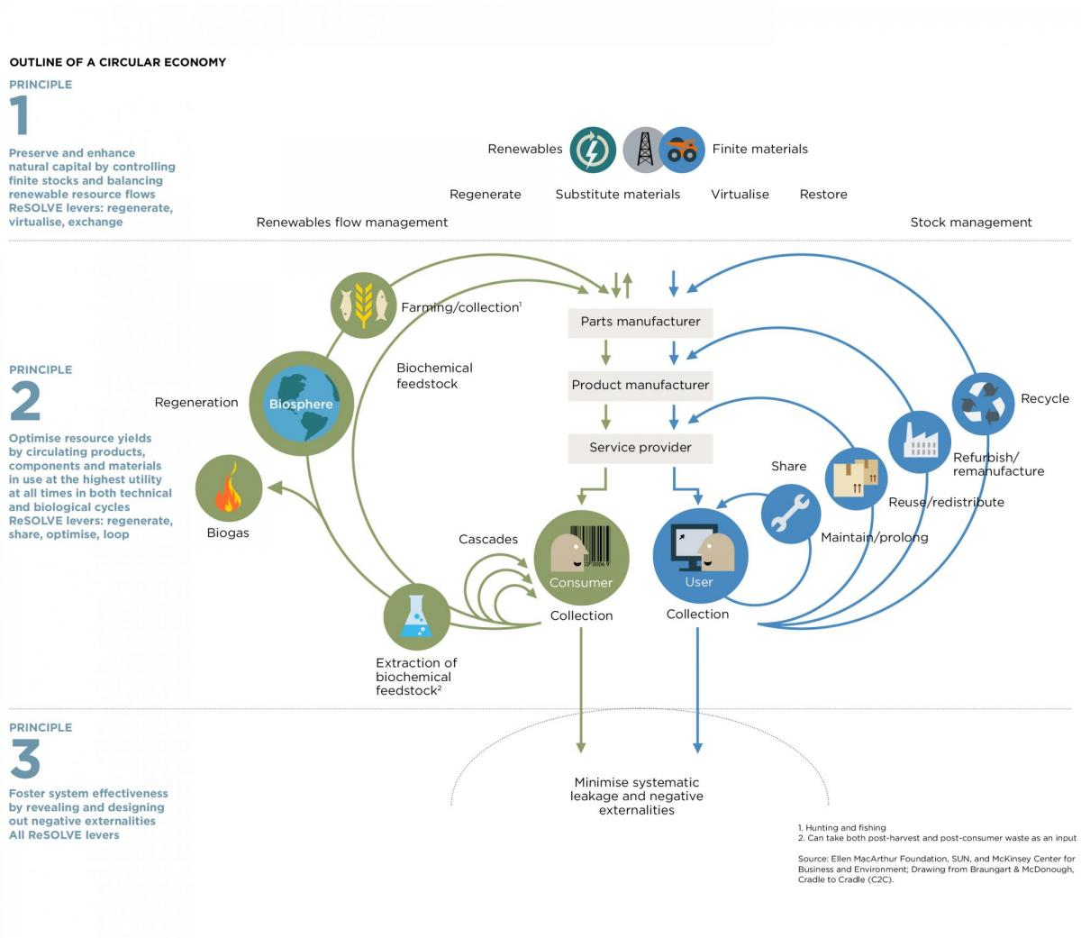 Outline of a circular economy diagram