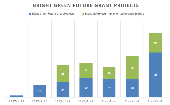 Bright Green Future Grant Projects Graph showing number of projects by year. In 2012/13, the program funded 3 projects, in 2013/14 there were 19 projects, in 2014/15 there were 50 projects (26 EcoRise), in 2015/16 there were 54 projects (24 EcoRise), in 2016/17 there were 47 projects (18 EcoRise), in 2017/18 there were 64 projects (36 EcoRise), in 2017/18 there were 100 projects (30 EcoRise)