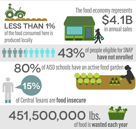 Infographic: Less than 1% of the food consumed here is produced locally, The food economy represents $4.1 billion in annual sales, 43% of people eligible for SNAP have not enrolled, 80% of AISD schools have an active food garden, 15% of Central Texans are food insecure, 451,500,000 lbs. of food is wasted each year.