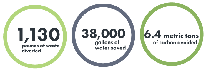 1,130 punds of waste diverted. 38,000 gallons of water saved. 6.4 metric tons of carbon avoided