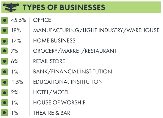 Types of businesses: Office: 45.5%, Manufacturing/light industry/warehouse: 18%, Home business: 17%, Grocery/market/restaurant: 7%, Retail store: 6%, Bank/financial institution: 1%, Educational institution: 1.5%, Hotel/motel: 2%, House of worship: 1%, Theatre & bar: 1%