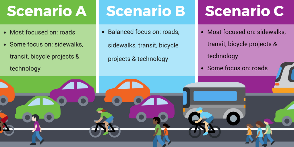 A chart comparing the ASMP scenarios. Scenario A: -Most focused on: roads; -Some focus on: sidewalks, transit, bicycle projects & technology. Scenario B: -Balanced focus on: roads, sidewalks, transit, bicycle projects & technology. Scenario C: Most focused on: sidewalks, transit, bicycle projects & technology. Some focus on: roads.