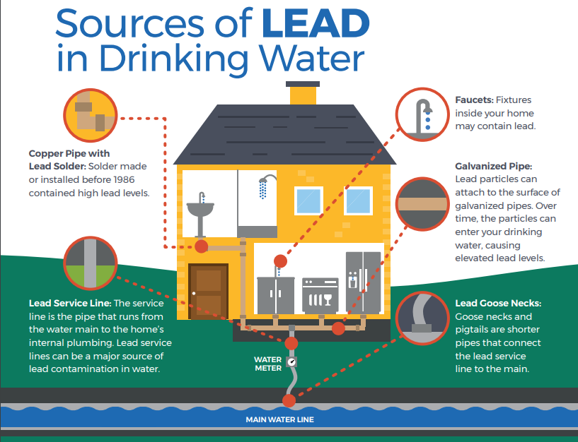 Info Graphic - Source of Lead in Drinking Water