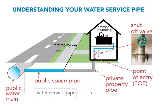 Info Graphic - Understand Your Water Service Plumbing