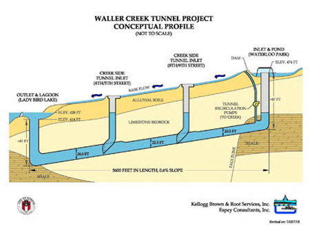 Graphic of flow in Waller Creek and the Tunnel.