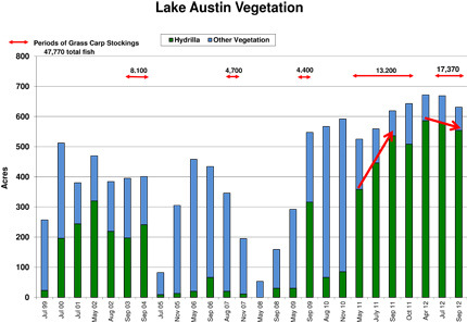 Chart of Lake Austin Vegetation from Jan 2009 - Sep 2012.