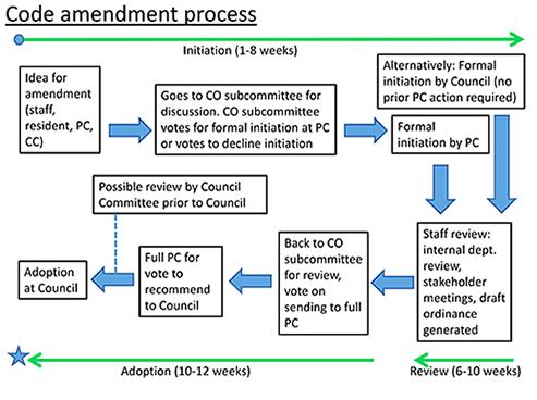 city and land development code planning austintexas
