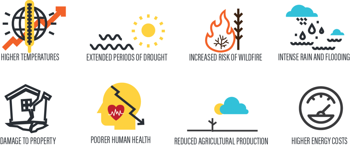 Icons: higher temperatures, extended periods of drought, increased risk of wildfire, intense rain and flooding, damage to property, poorer human health, reduced agricultural production, higher energy costs