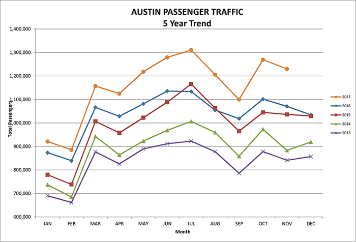November 2017 5 year passenger trend graph