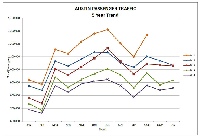 October 2017 passenger graph for Austin airport