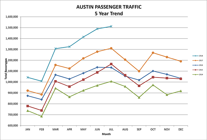 5 year trend graph for Austin airport passenger traffic