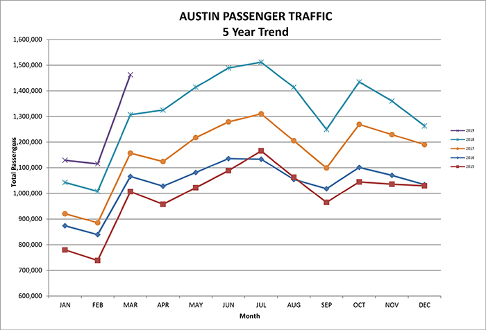 Austin airport March 2019, 5-year passenger traffic graph