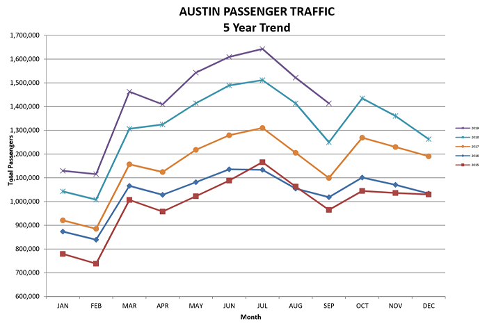 Image of September 2019 passenger statistics