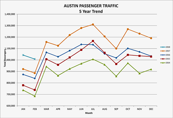 Austin Passenger Traffic 5 Year Trend Graph