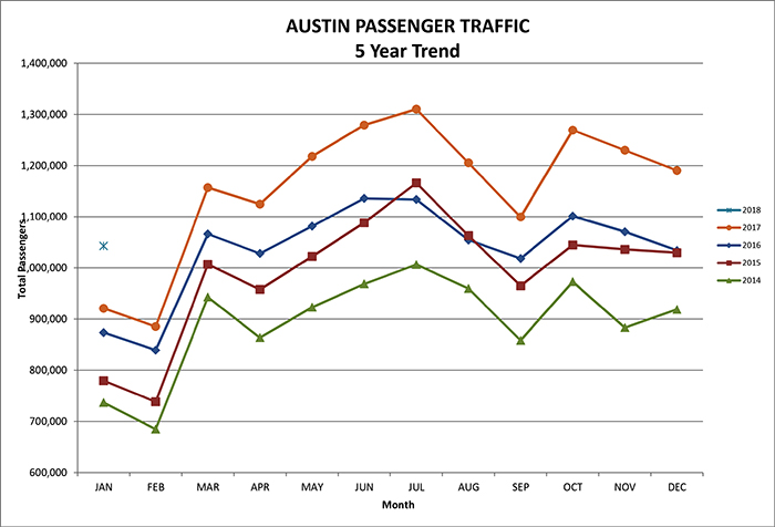 January 2018 passenger and cargo graphic for Austin-Bergstrom airport