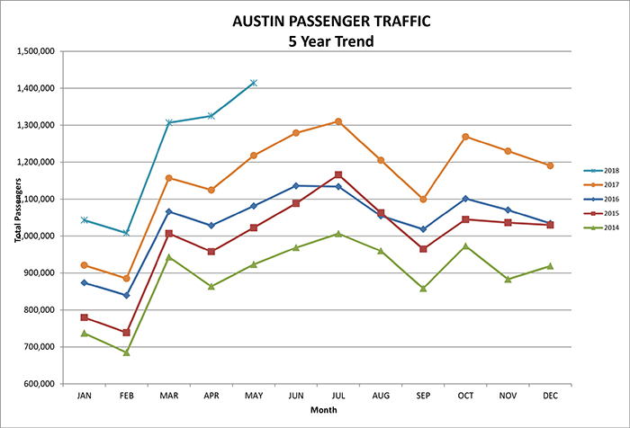Austin airport five year passenger traffic graph for May 2018