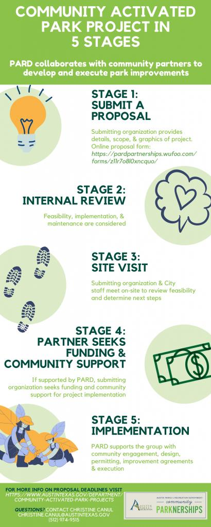 Community activated park project in 5 stages:  1-Submit a proposal; 2-Internal review; 3-Site visit; 4-Partner seeks funding and community support; 5-Implementation