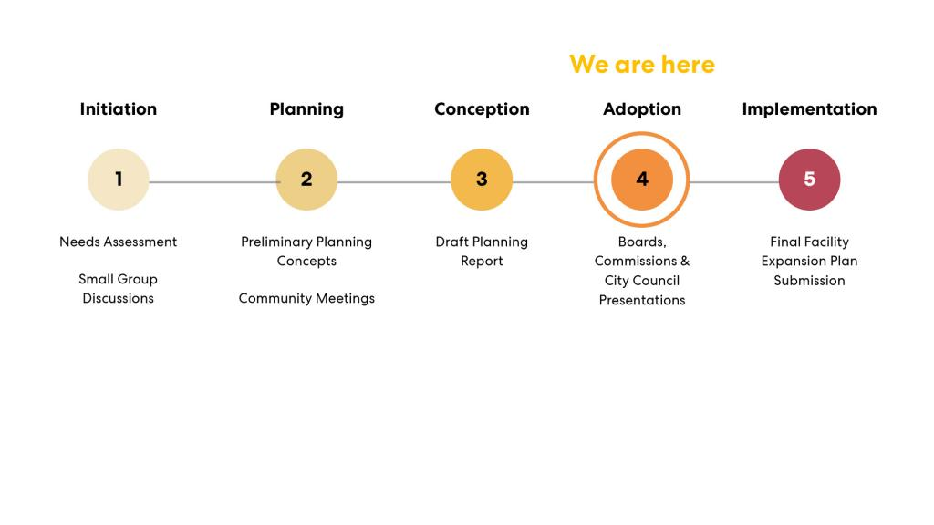 Timeline - we are in the adoption phase with boards, commissions, and City Council presentations.