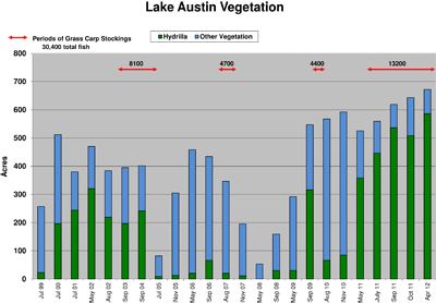 Chart of Lake Austin Vegetation