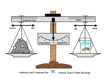 Sediment Load X Sediment Size versus Channel Slope X water Discharge.