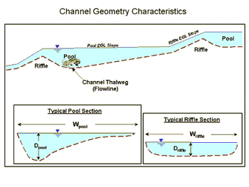 Channel Geometry Characteristics