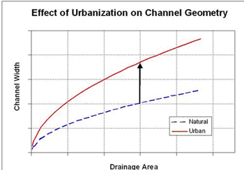 Effect of Urbanization of Channel Geometry