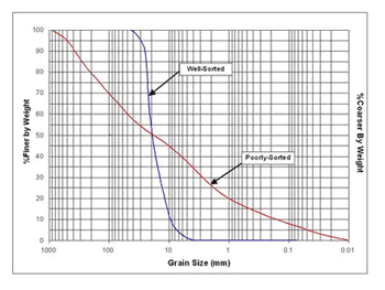 Bed Material Gradation Curve