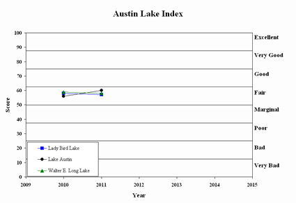 Austin Lake Index