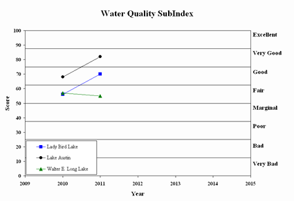 Water Quality Subindex