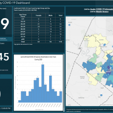 COVID-19 dashboard for Travis County